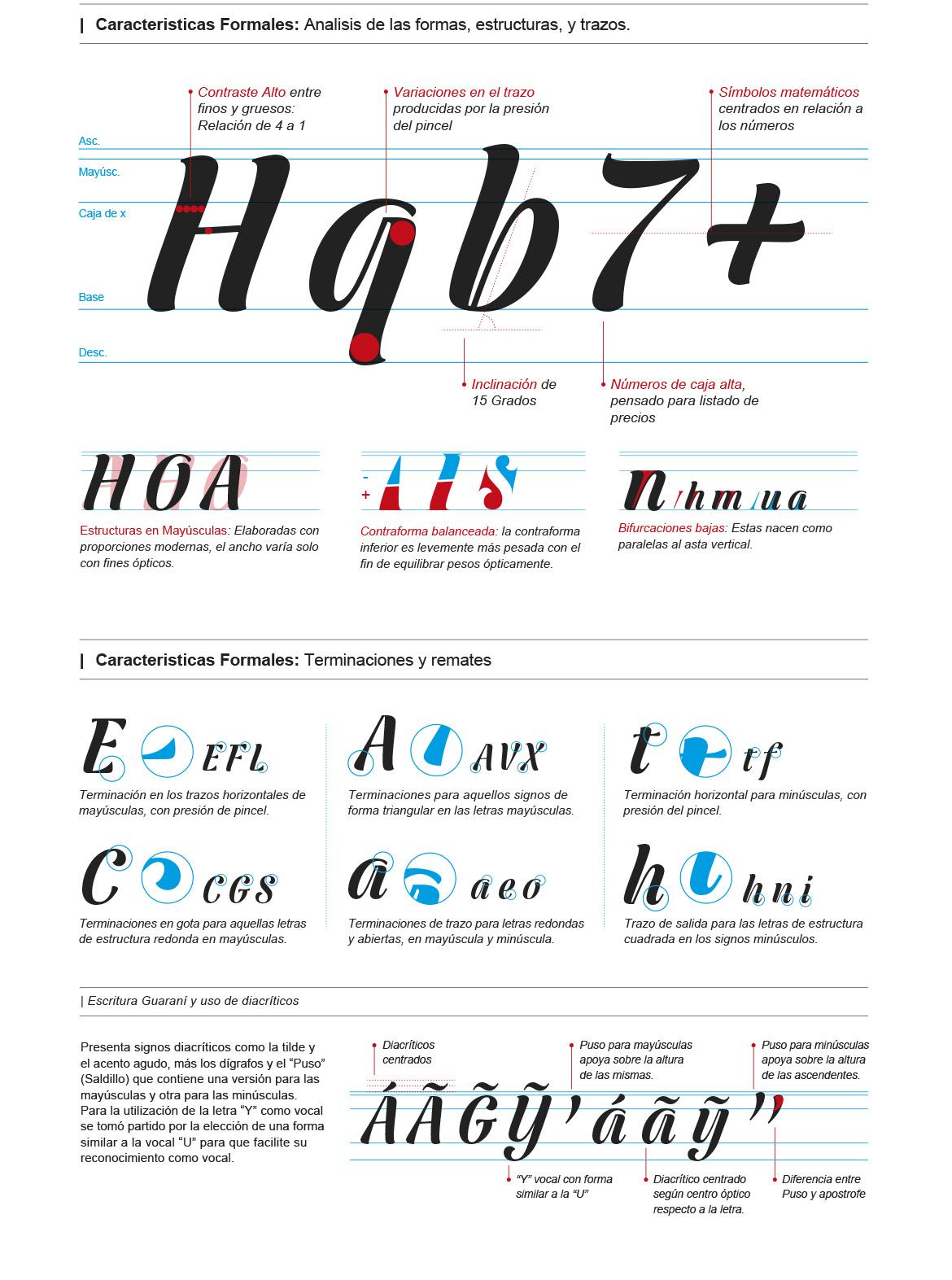 Tipografía Anabella